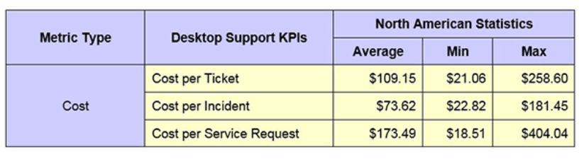 Benchmarking data for the KPI of Desktop Support cost per ticket, desktop services, automated remediation, help desk, MTTR