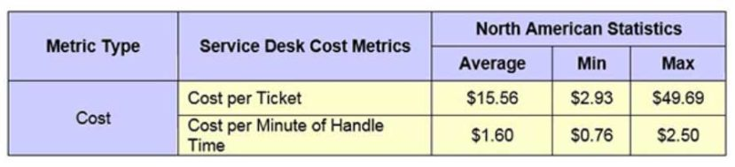 Service Desk cost per ticket benchmarking data shows a variation of more than a factor of 15 in North America