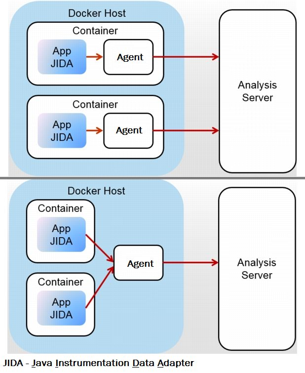 APM and Cloud Monitoring Docker