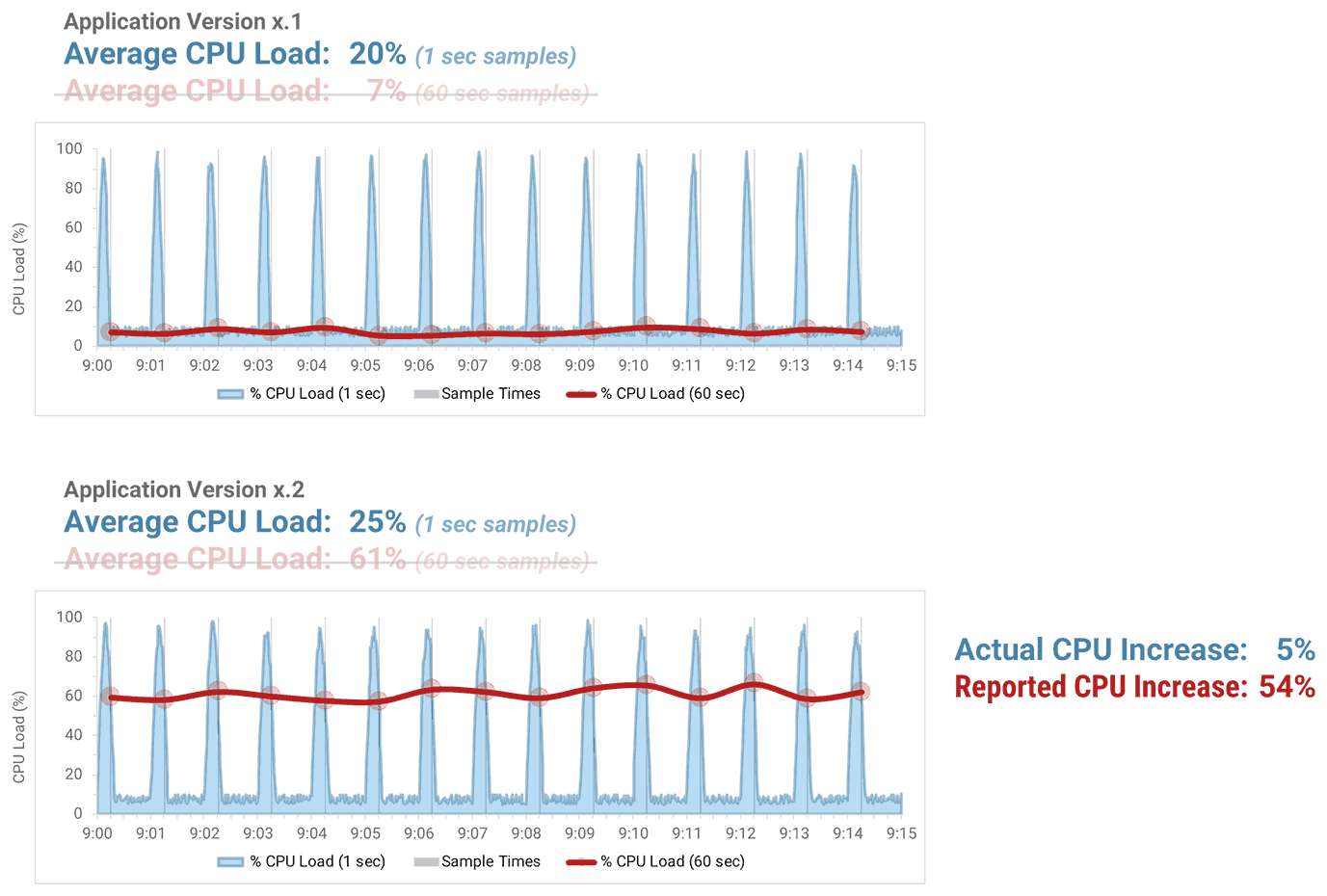 performance data: CPU load at 1-second granularity