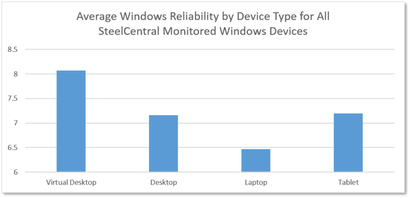 Windows reliability monitor, Desktop Services