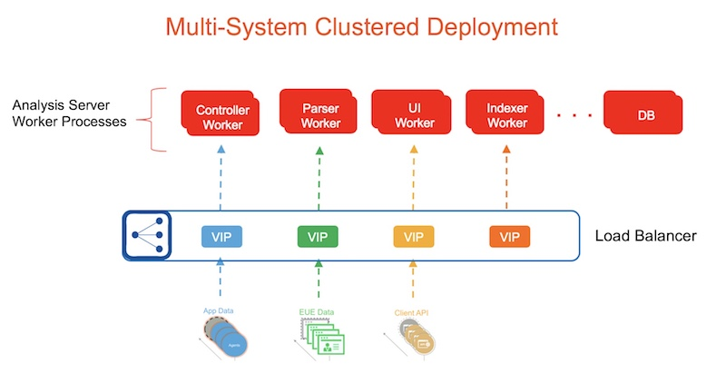 hyperscale clustered deployment