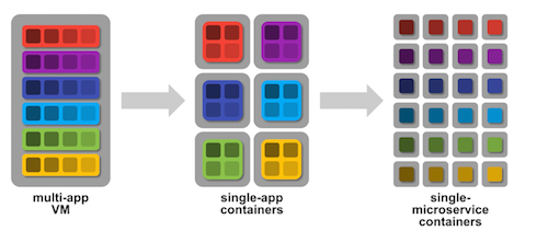 evolution of microservices