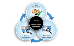 digital experience monitoring, end-user experience monitoring, three streams of data