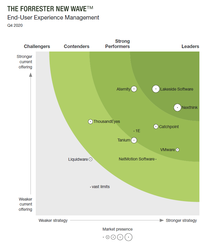 Forrester New Wave EUEM, End User Experience Monitoring